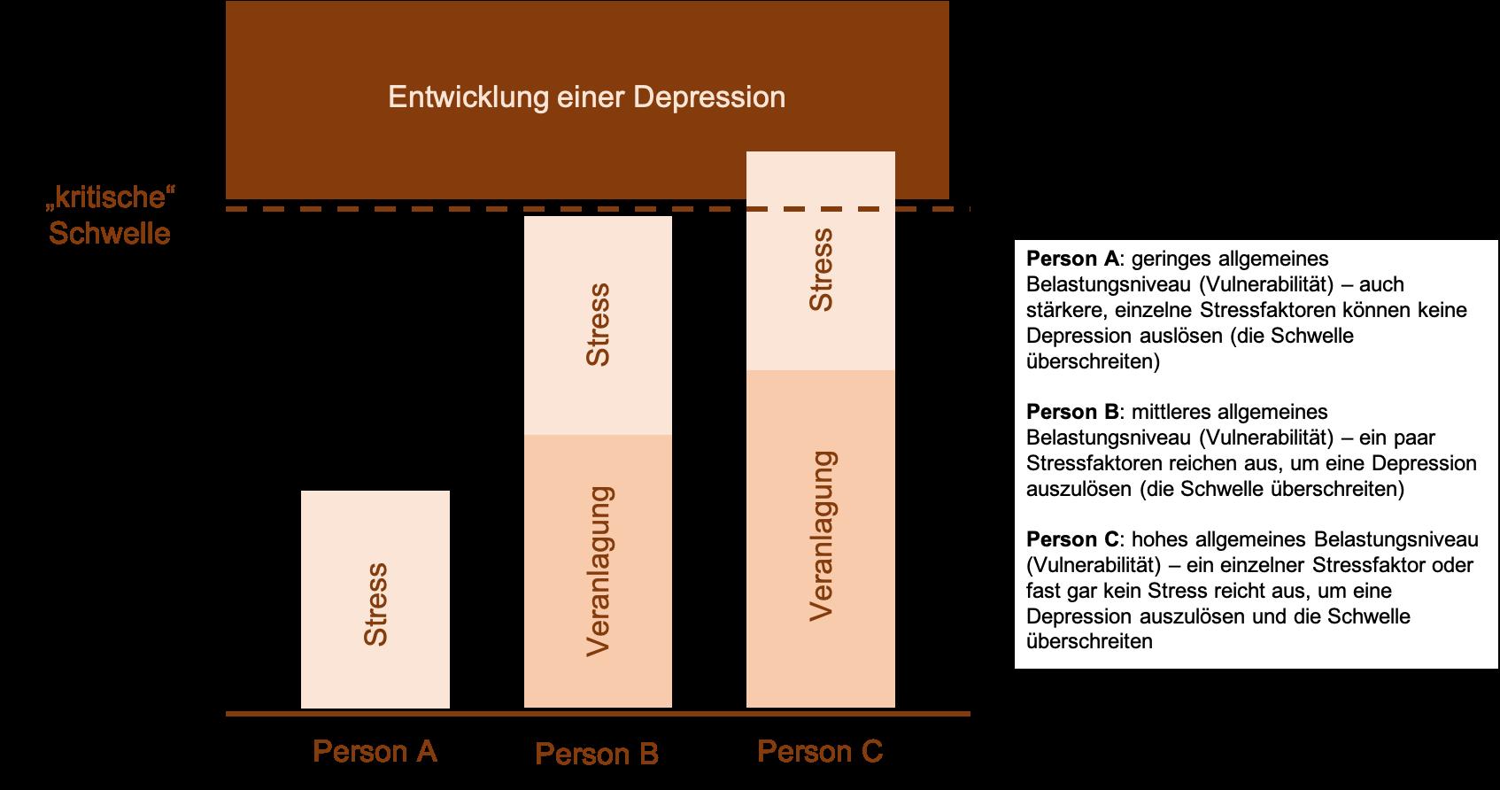 Woher kommt eine Depression? 2